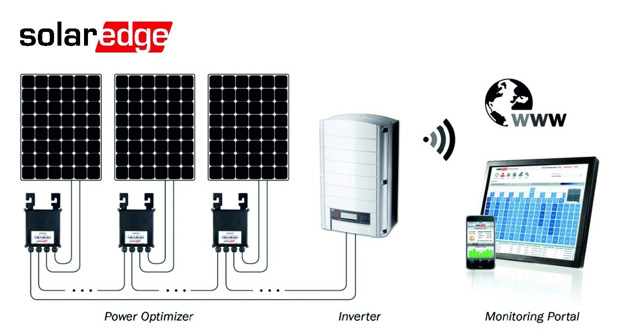 Solar Products & Equipment – Green Sun Energy Services | 732-410-7818