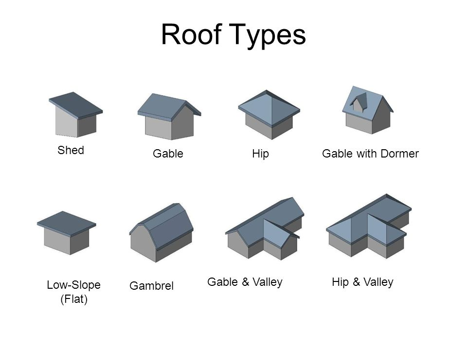Civil Engineering and Architecture. Unit 2 – Lesson 2.1 – Building Design and Construction. Roof Types. Shed. Gable. Hip. Gable with Dormer. Gable & Valley. Hip & Valley. Low-Slope. (Flat) Gambrel. Project Lead The Way, Inc. Copyright 2010.