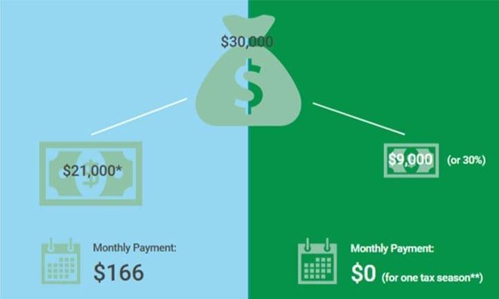 Tax Credit Snipet